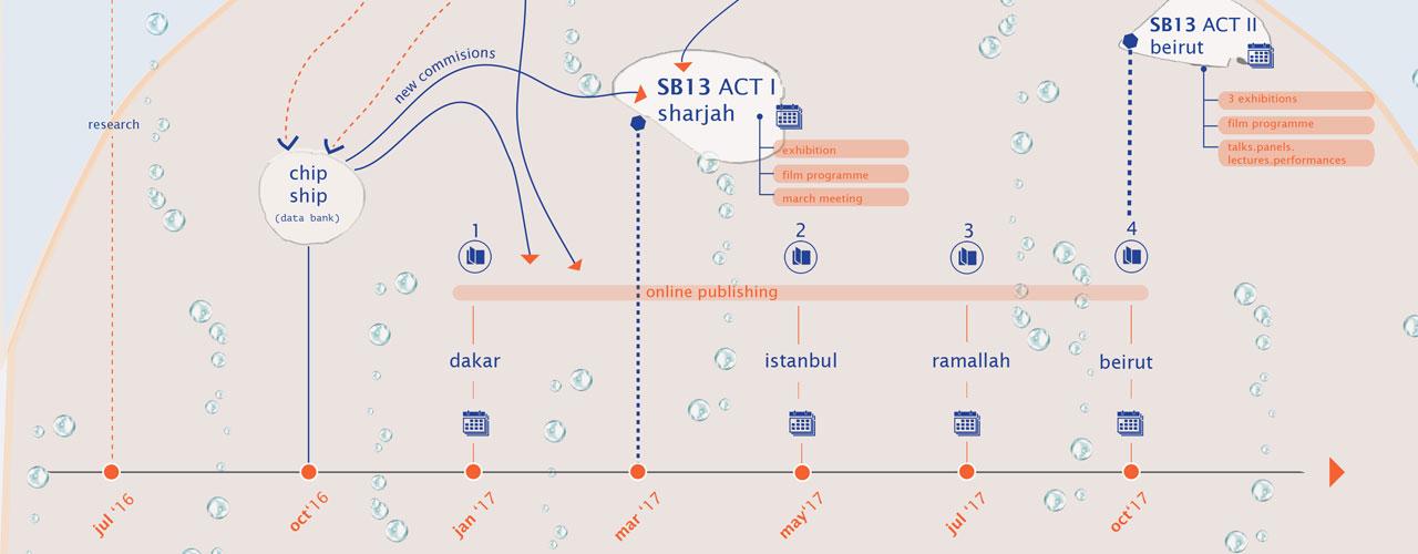 Sharjah Biennial 13 - Tamawuj